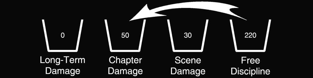 Damage Example - 220 Free Discipline, 30 Scene Damage, 50 Chapter Damage, 0 Long-Term Damage