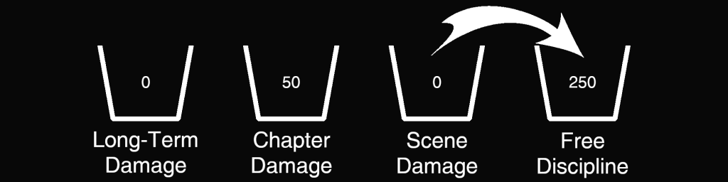 Damage Example - 250 Free Discipline, 0 Scene Damage, 50 Chapter Damage, 0 Long-Term Damage