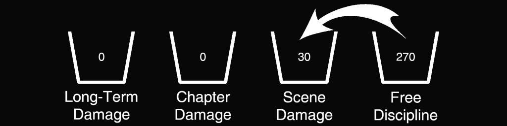 Damage Example - 270 Free Discipline, 30 Scene Damage, 0 Chapter Damage, 0 Long-Term Damage